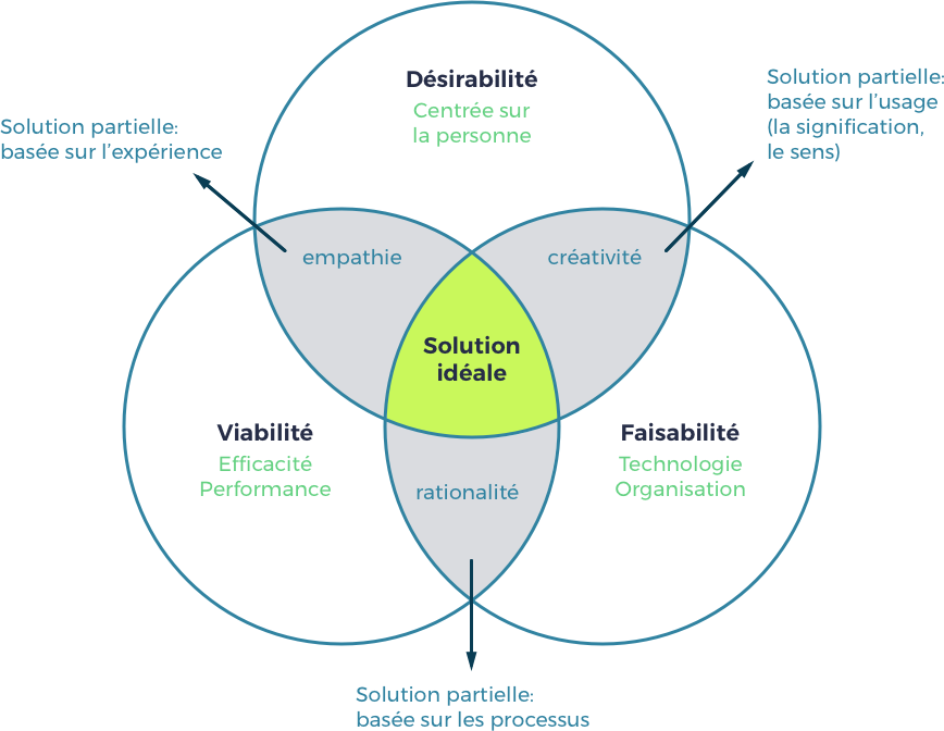 design thinking fr