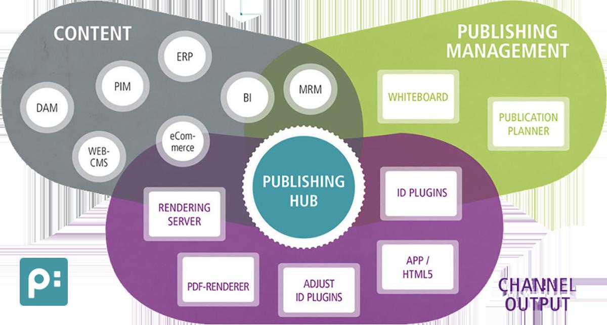 Print-strategy Priint