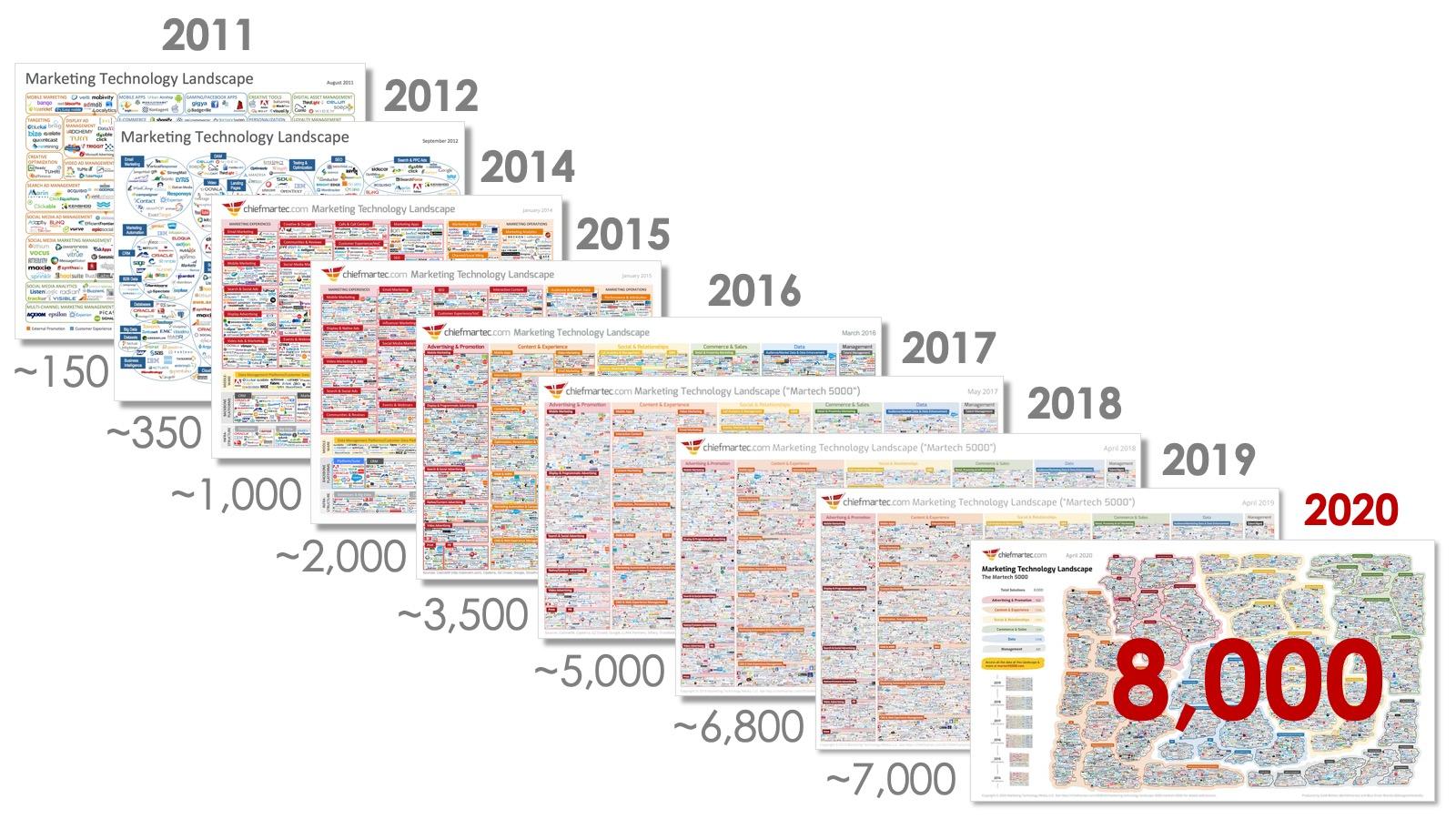 martech-landscape-2011-2020